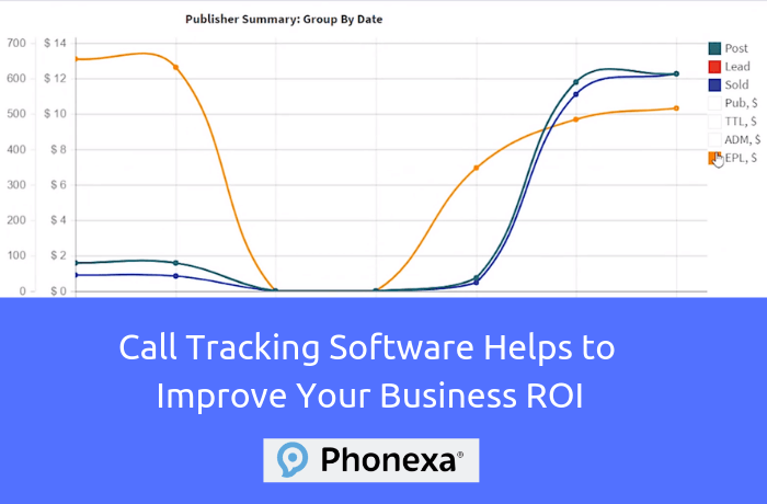 How Call Tracking Software help to improve your Business ROI